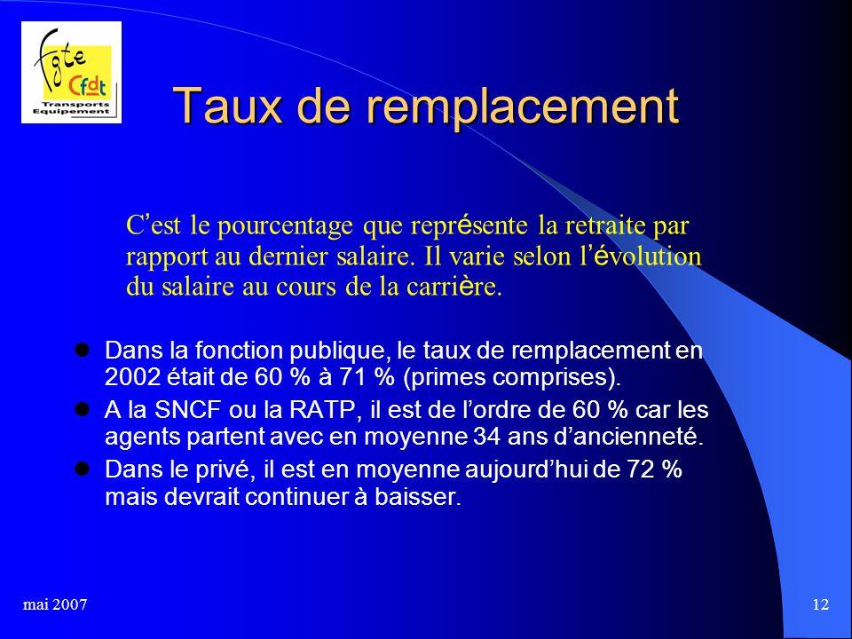 mai 200712 Taux de remplacement Dans la fonction publique, le taux de remplacement en 2002 était de 60 % à 71 % (primes comprises).