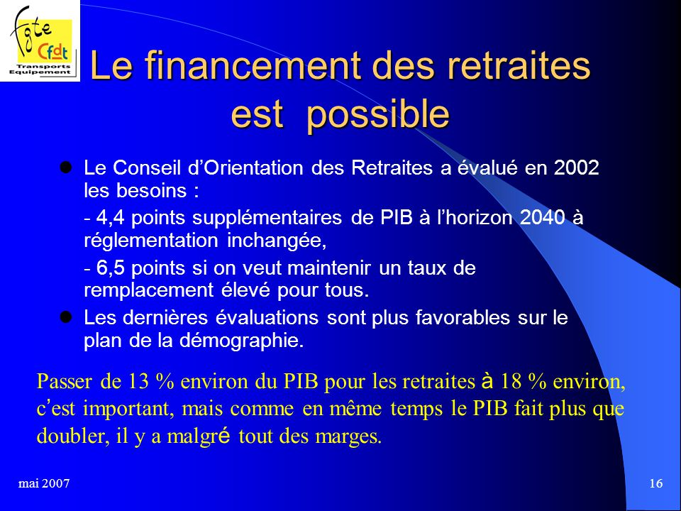 mai 200716 Le financement des retraites est possible Le Conseil d'Orientation des Retraites a évalué en 2002 les besoins : - 4,4 points supplémentaires de PIB à l'horizon 2040 à réglementation inchangée, - 6,5 points si on veut maintenir un taux de remplacement élevé pour tous.