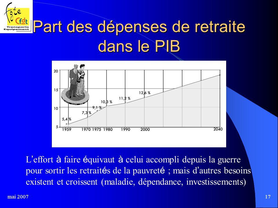 mai 200717 Part des dépenses de retraite dans le PIB L ' effort à faire é quivaut à celui accompli depuis la guerre pour sortir les retrait é s de la pauvret é ; mais d ' autres besoins existent et croissent (maladie, dépendance, investissements)