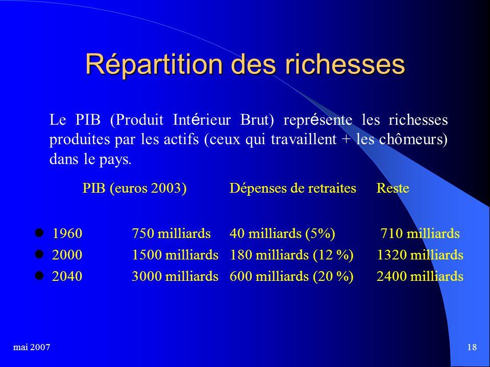 mai 200718 Répartition des richesses PIB (euros 2003)Dépenses de retraitesReste 1960750 milliards40 milliards (5%) 710 milliards 20001500 milliards180 milliards (12 %)1320 milliards 20403000 milliards600 milliards (20 %)2400 milliards Le PIB (Produit Int é rieur Brut) repr é sente les richesses produites par les actifs (ceux qui travaillent + les chômeurs) dans le pays.