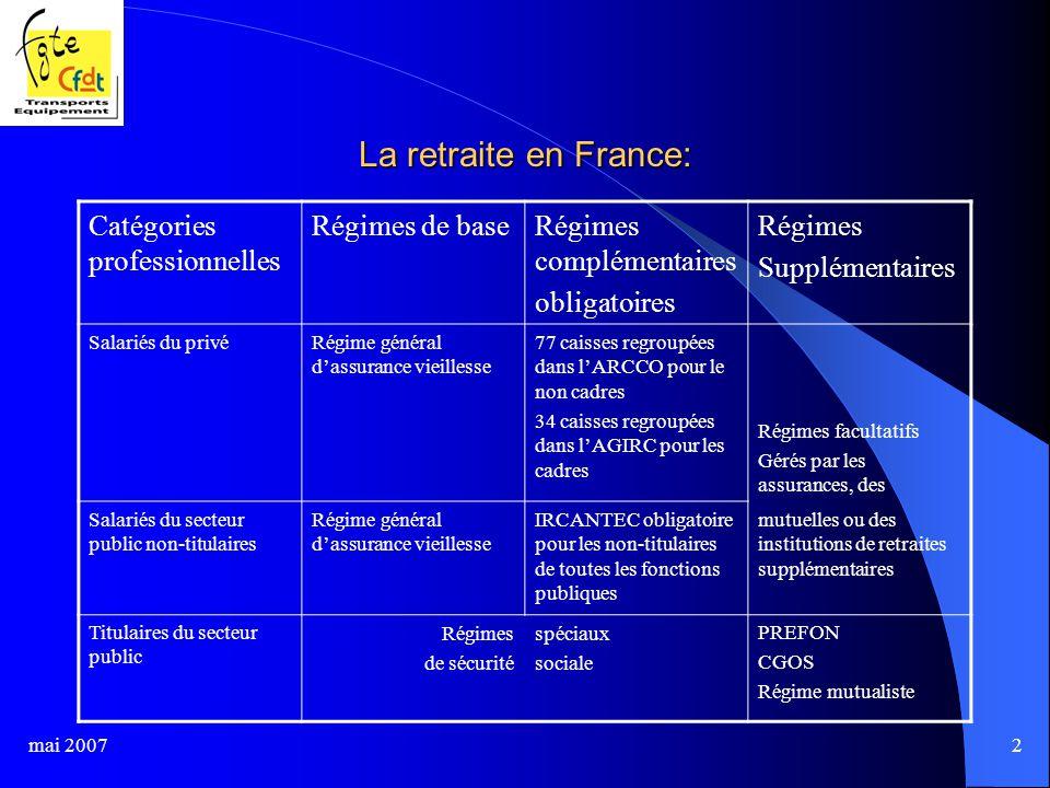mai 20072 La retraite en France: Catégories professionnelles Régimes de baseRégimes complémentaires obligatoires Régimes Supplémentaires Salariés du privéRégime général d'assurance vieillesse 77 caisses regroupées dans l'ARCCO pour le non cadres 34 caisses regroupées dans l'AGIRC pour les cadres Régimes facultatifs Gérés par les assurances, des Salariés du secteur public non-titulaires Régime général d'assurance vieillesse IRCANTEC obligatoire pour les non-titulaires de toutes les fonctions publiques mutuelles ou des institutions de retraites supplémentaires Titulaires du secteur public Régimes de sécurité spéciaux sociale PREFON CGOS Régime mutualiste