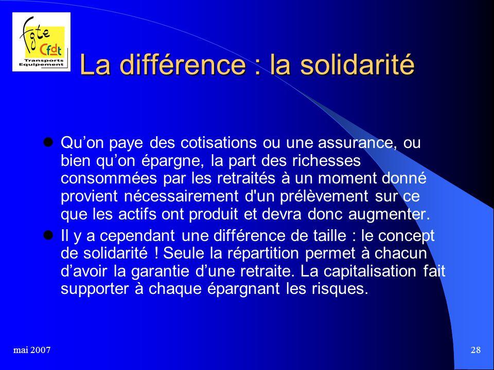 mai 200728 La différence : la solidarité Qu'on paye des cotisations ou une assurance, ou bien qu'on épargne, la part des richesses consommées par les retraités à un moment donné provient nécessairement d un prélèvement sur ce que les actifs ont produit et devra donc augmenter.