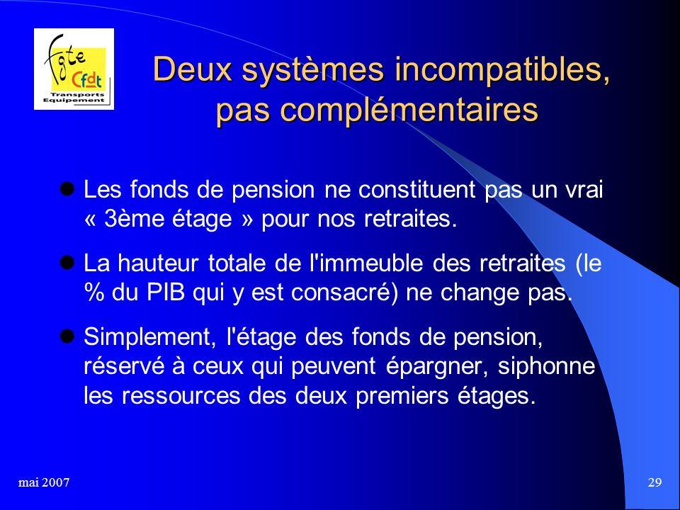 mai 200729 Deux systèmes incompatibles, pas complémentaires Deux systèmes incompatibles, pas complémentaires Les fonds de pension ne constituent pas un vrai « 3ème étage » pour nos retraites.