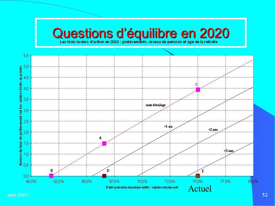 mai 200752 Questions d'équilibre en 2020 Actuel