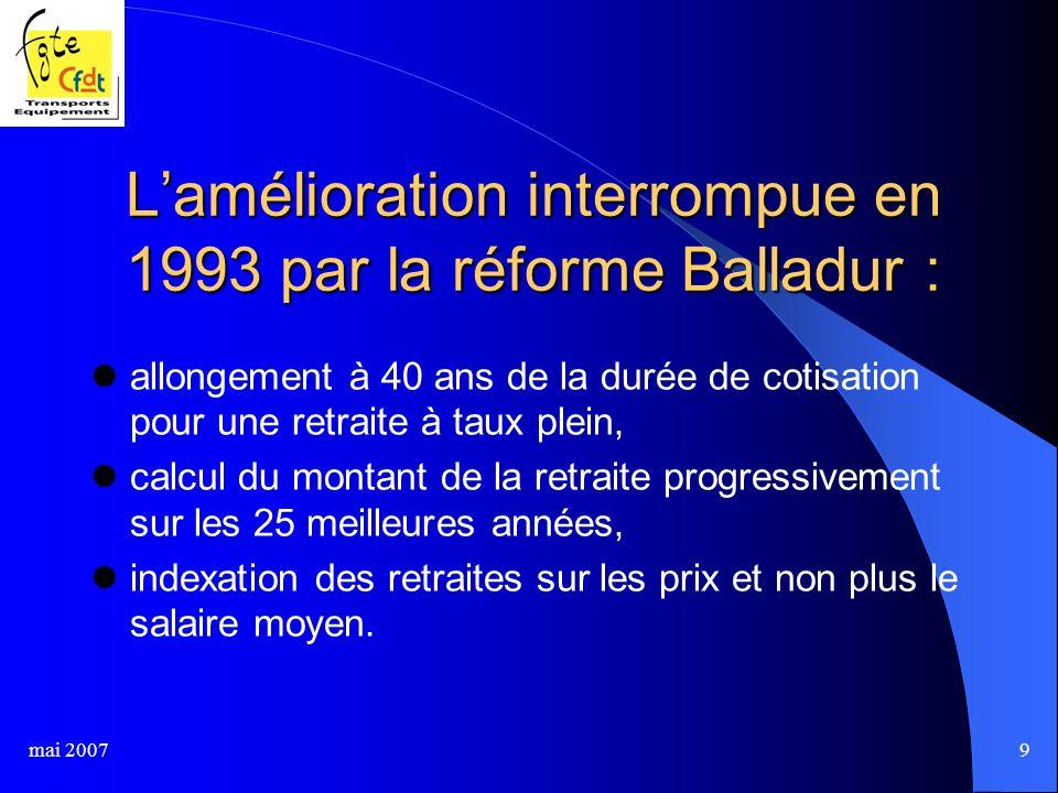 mai 20079 L'amélioration interrompue en 1993 par la réforme Balladur : allongement à 40 ans de la durée de cotisation pour une retraite à taux plein, calcul du montant de la retraite progressivement sur les 25 meilleures années, indexation des retraites sur les prix et non plus le salaire moyen.