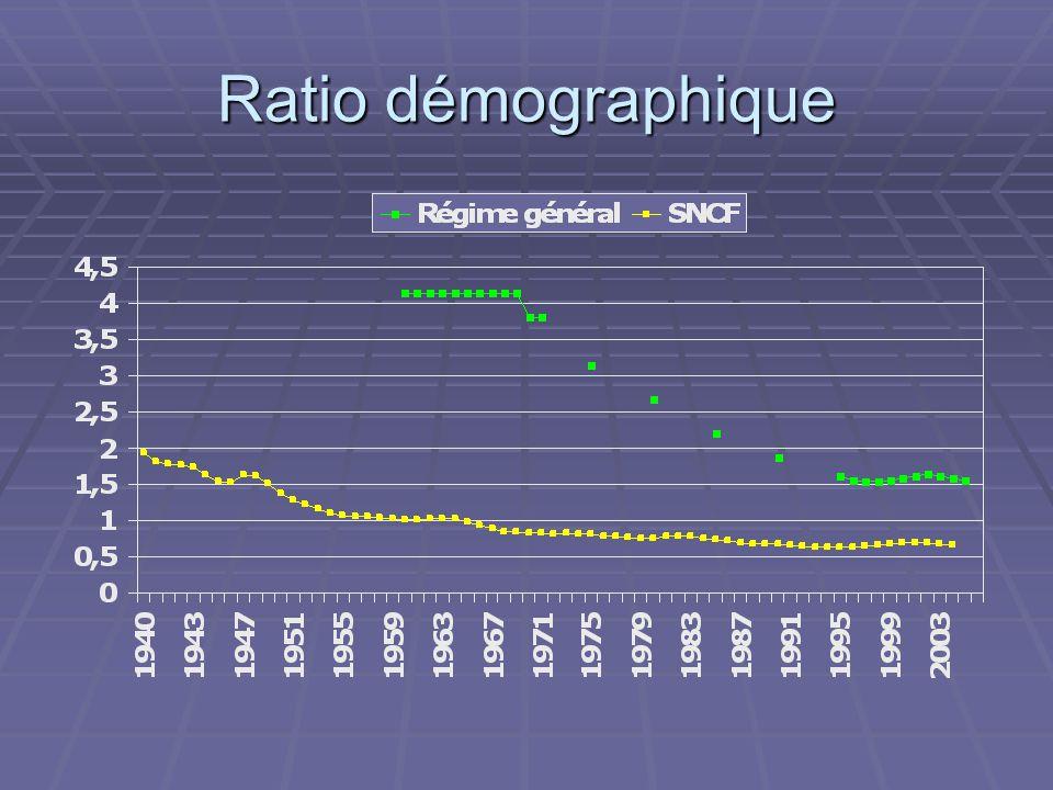 Ratio démographique