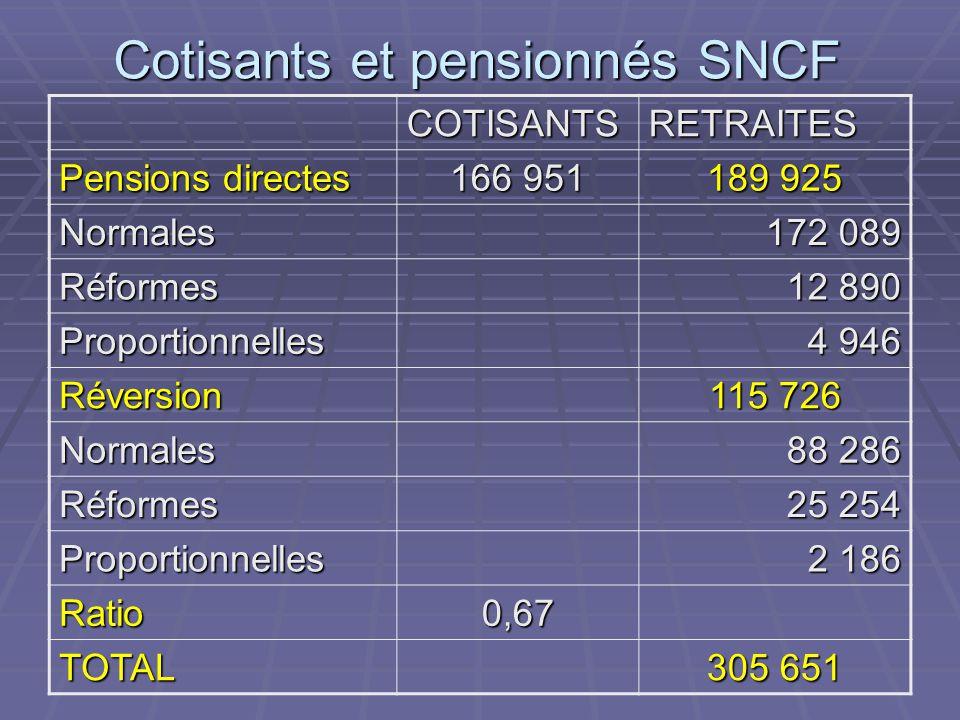 Cotisants et pensionnés SNCF COTISANTSRETRAITES Pensions directes 166 951 189 925 Normales 172 089 Réformes 12 890 Proportionnelles 4 946 Réversion 11