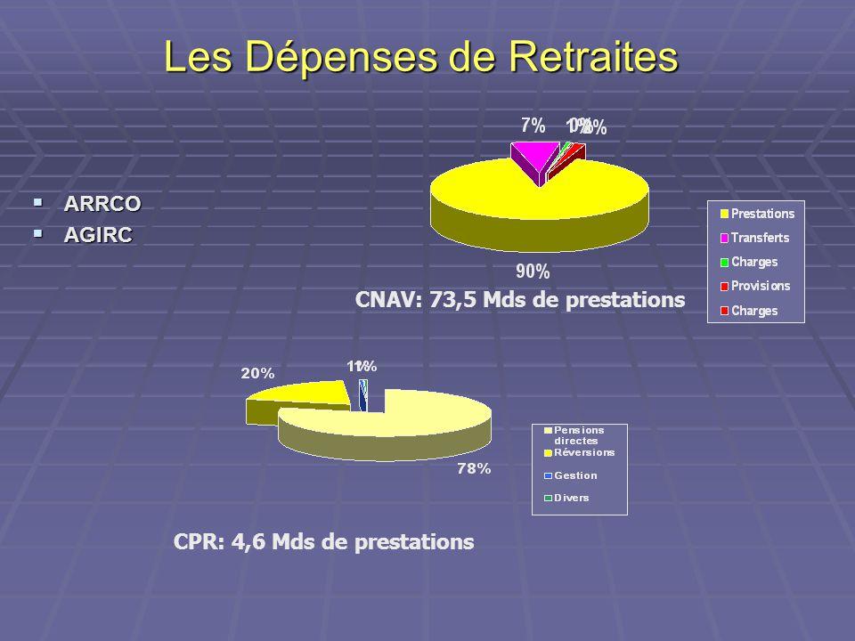 Les Dépenses de Retraites  ARRCO  AGIRC CNAV: 73,5 Mds de prestations CPR: 4,6 Mds de prestations