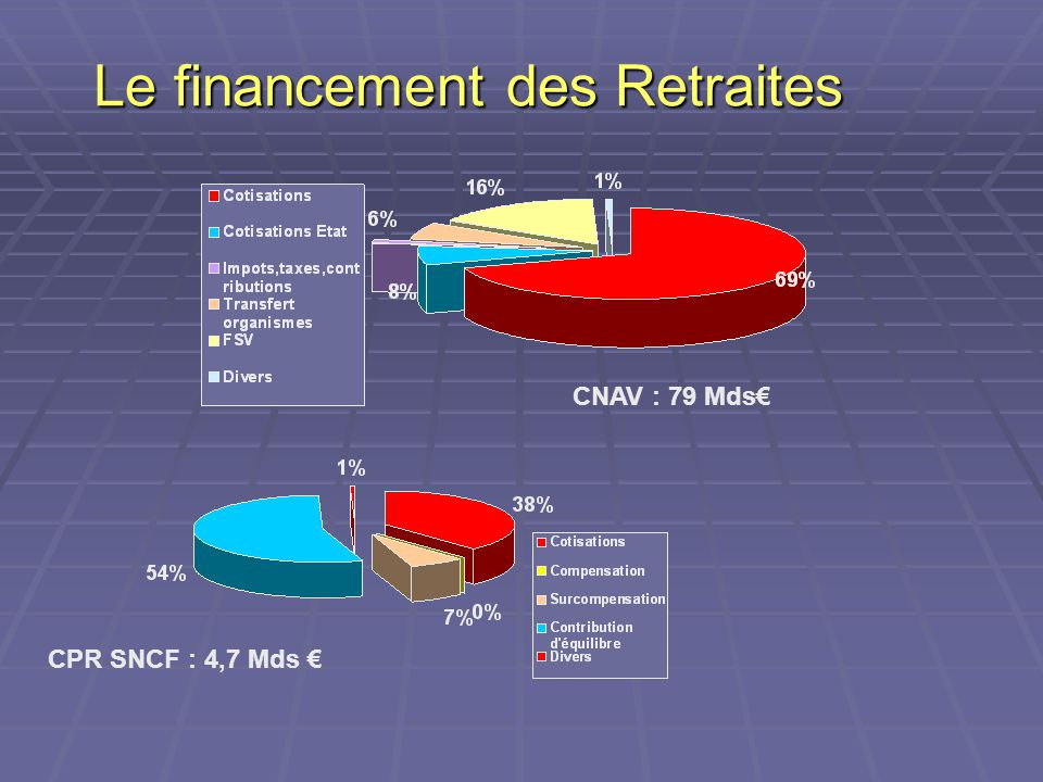 Le financement des Retraites CNAV : 79 Mds€ CPR SNCF : 4,7 Mds €