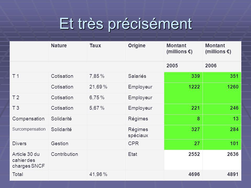 Et très précisément NatureTauxOrigineMontant (millions €) 20052006 T 1Cotisation7,85 %Salariés339351 Cotisation21,69 %Employeur12221260 T 2Cotisation6