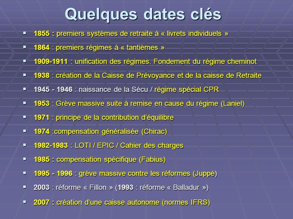 Quelques dates clés  1855 : premiers systèmes de retraite à « livrets individuels »  1864 : premiers régimes à « tantièmes »  1909-1911 : unificati