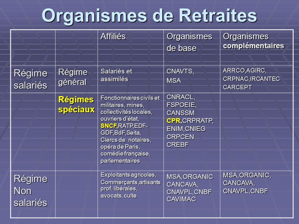 Organismes de Retraites AffiliésOrganismes de base Organismes complémentaires Régime salariés Régime général Salariés et assimilés CNAVTS,MSAARRCO,AGI