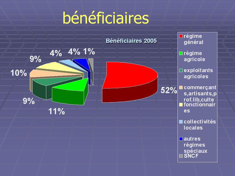 bénéficiaires Bénéficiaires 2005