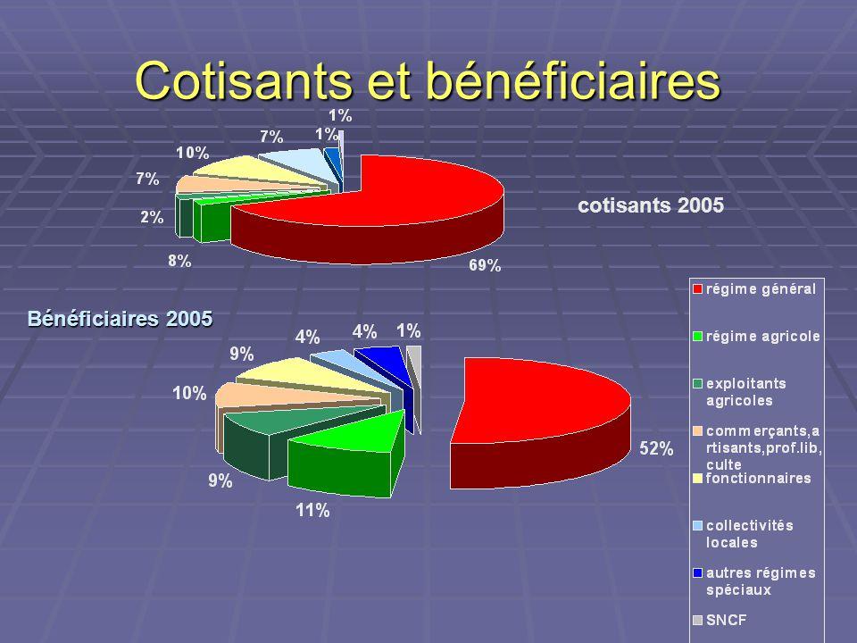 Cotisants et bénéficiaires cotisants 2005 Bénéficiaires 2005