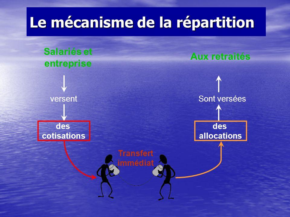 Le mécanisme de la répartition Salariés et entreprise versent des cotisations Aux retraités Sont versées des allocations Transfert immédiat