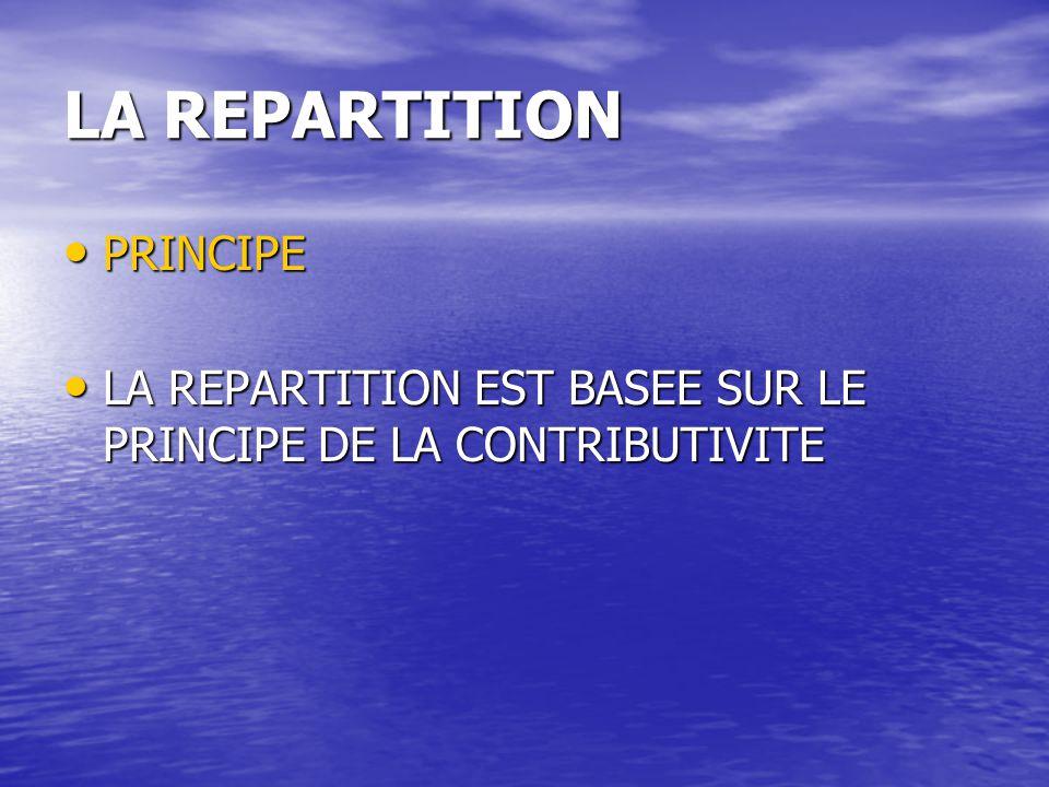 LA REPARTITION PRINCIPE PRINCIPE LA REPARTITION EST BASEE SUR LE PRINCIPE DE LA CONTRIBUTIVITE LA REPARTITION EST BASEE SUR LE PRINCIPE DE LA CONTRIBUTIVITE