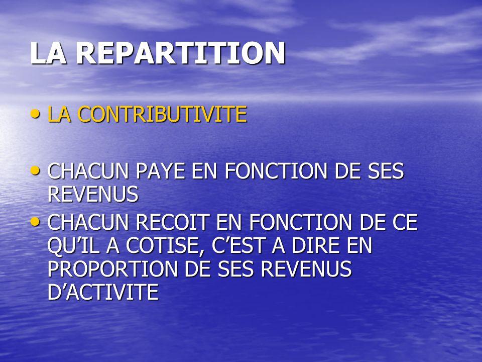 LA REPARTITION LA CONTRIBUTIVITE LA CONTRIBUTIVITE CHACUN PAYE EN FONCTION DE SES REVENUS CHACUN PAYE EN FONCTION DE SES REVENUS CHACUN RECOIT EN FONCTION DE CE QU'IL A COTISE, C'EST A DIRE EN PROPORTION DE SES REVENUS D'ACTIVITE CHACUN RECOIT EN FONCTION DE CE QU'IL A COTISE, C'EST A DIRE EN PROPORTION DE SES REVENUS D'ACTIVITE