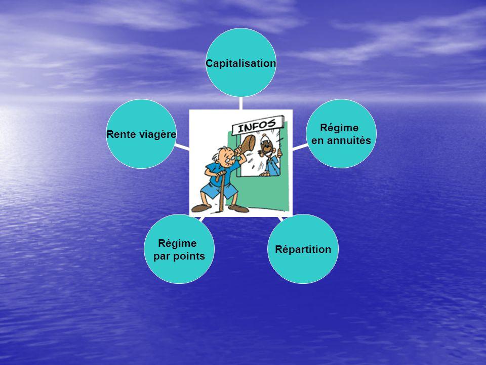 LA REPARTITION PRINCIPE PRINCIPE C'EST LE PRINCIPE DE LA SOLIDARITE INTERGENERATIONNELLE C'EST LE PRINCIPE DE LA SOLIDARITE INTERGENERATIONNELLE