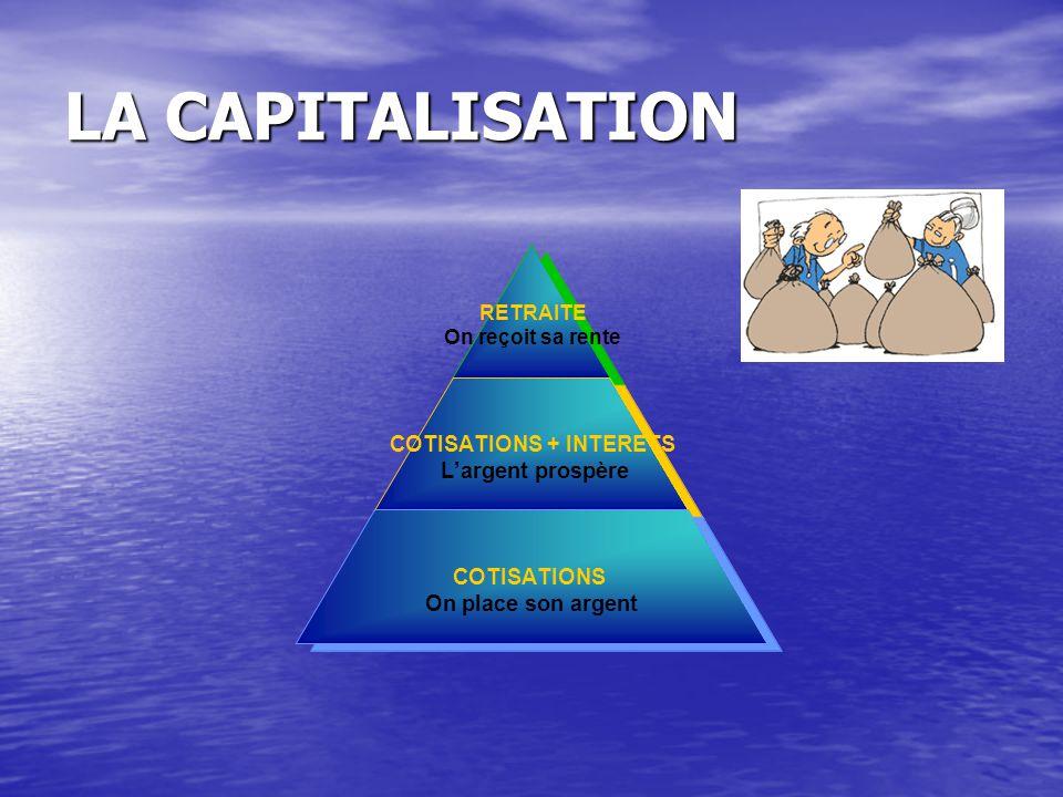 LA CAPITALISATION RETRAITE On reçoit sa rente COTISATIONS + INTERETS L'argent prospère COTISATIONS On place son argent