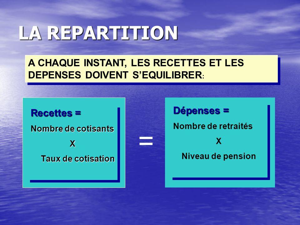 LA REPARTITION = Recettes = Nombre de cotisants X Taux de cotisation Recettes = Nombre de cotisants X Taux de cotisation Dépenses = Nombre de retraités X Niveau de pension Dépenses = Nombre de retraités X Niveau de pension A CHAQUE INSTANT, LES RECETTES ET LES DEPENSES DOIVENT S'EQUILIBRER :