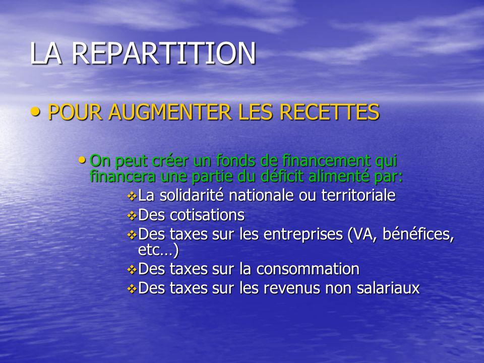LA REPARTITION POUR AUGMENTER LES RECETTES POUR AUGMENTER LES RECETTES On peut créer un fonds de financement qui financera une partie du déficit alime
