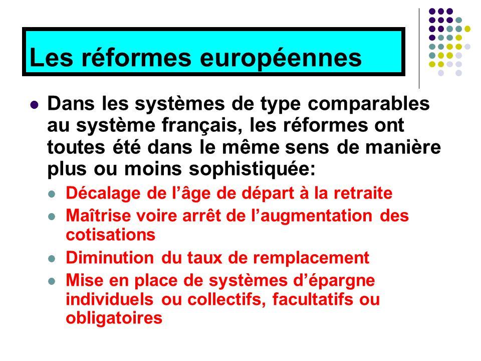 Les réformes européennes Dans les systèmes de type comparables au système français, les réformes ont toutes été dans le même sens de manière plus ou moins sophistiquée: Décalage de l'âge de départ à la retraite Maîtrise voire arrêt de l'augmentation des cotisations Diminution du taux de remplacement Mise en place de systèmes d'épargne individuels ou collectifs, facultatifs ou obligatoires