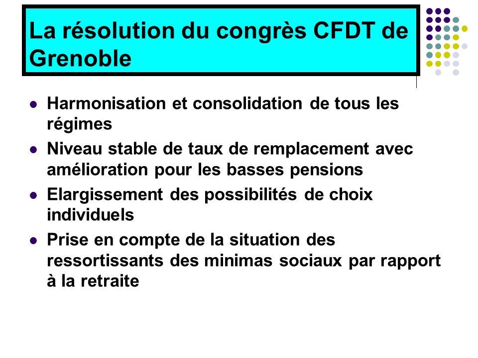 La résolution du congrès CFDT de Grenoble Harmonisation et consolidation de tous les régimes Niveau stable de taux de remplacement avec amélioration pour les basses pensions Elargissement des possibilités de choix individuels Prise en compte de la situation des ressortissants des minimas sociaux par rapport à la retraite