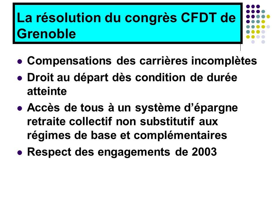 La résolution du congrès CFDT de Grenoble Compensations des carrières incomplètes Droit au départ dès condition de durée atteinte Accès de tous à un système d'épargne retraite collectif non substitutif aux régimes de base et complémentaires Respect des engagements de 2003