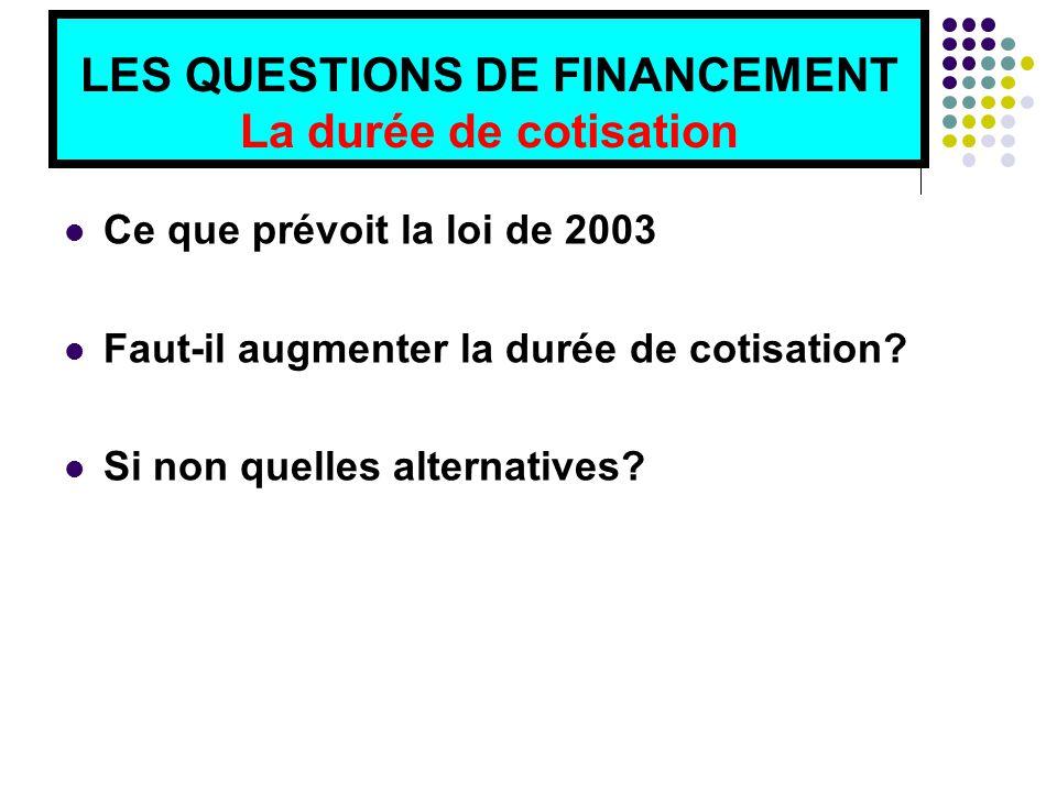LES QUESTIONS DE FINANCEMENT La durée de cotisation Ce que prévoit la loi de 2003 Faut-il augmenter la durée de cotisation.