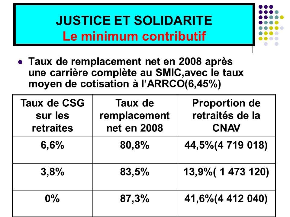 JUSTICE ET SOLIDARITE Le minimum contributif Taux de remplacement net en 2008 après une carrière complète au SMIC,avec le taux moyen de cotisation à l'ARRCO(6,45%) Taux de CSG sur les retraites Taux de remplacement net en 2008 Proportion de retraités de la CNAV 6,6%80,8%44,5%(4 719 018) 3,8%83,5%13,9%( 1 473 120) 0%87,3%41,6%(4 412 040)