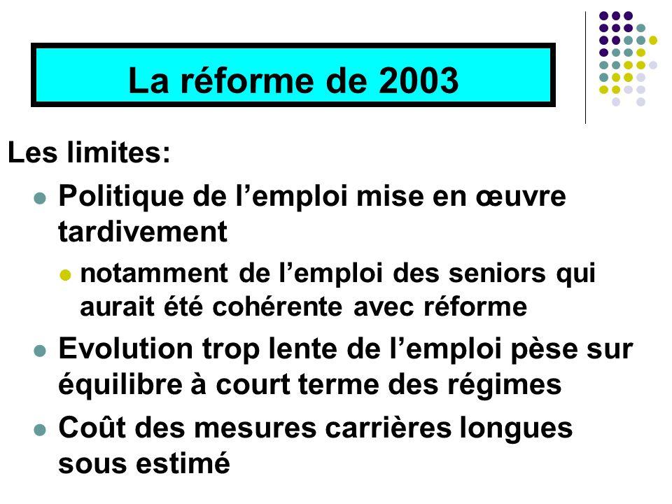 La réforme de 2003 Les limites: Politique de l'emploi mise en œuvre tardivement notamment de l'emploi des seniors qui aurait été cohérente avec réforme Evolution trop lente de l'emploi pèse sur équilibre à court terme des régimes Coût des mesures carrières longues sous estimé
