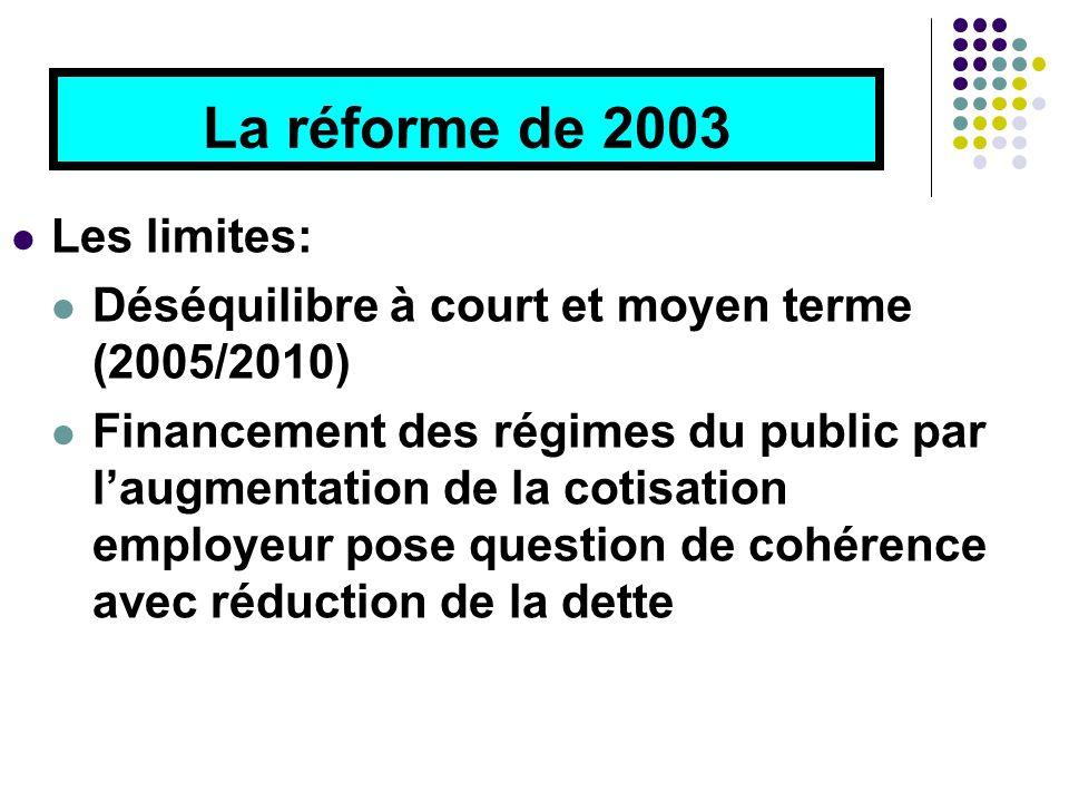 La réforme de 2003 Les limites: Déséquilibre à court et moyen terme (2005/2010) Financement des régimes du public par l'augmentation de la cotisation employeur pose question de cohérence avec réduction de la dette