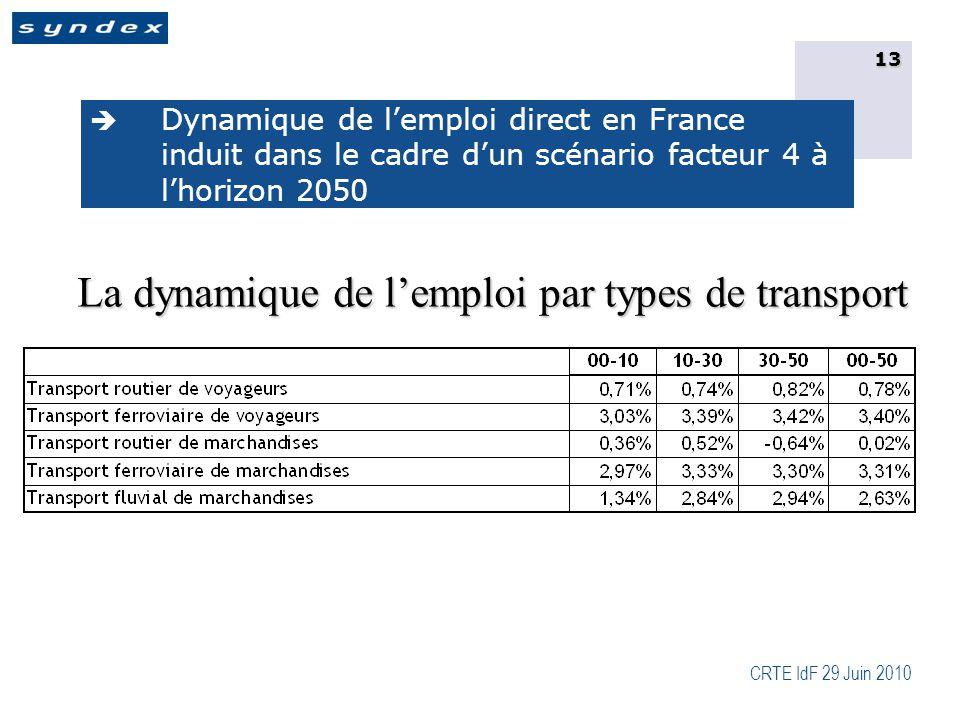 CRTE IdF 29 Juin 2010 13  Dynamique de l'emploi direct en France induit dans le cadre d'un scénario facteur 4 à l'horizon 2050 La dynamique de l'emploi par types de transport