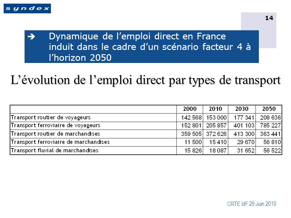 CRTE IdF 29 Juin 2010 14  Dynamique de l'emploi direct en France induit dans le cadre d'un scénario facteur 4 à l'horizon 2050 L'évolution de l'emploi direct par types de transport