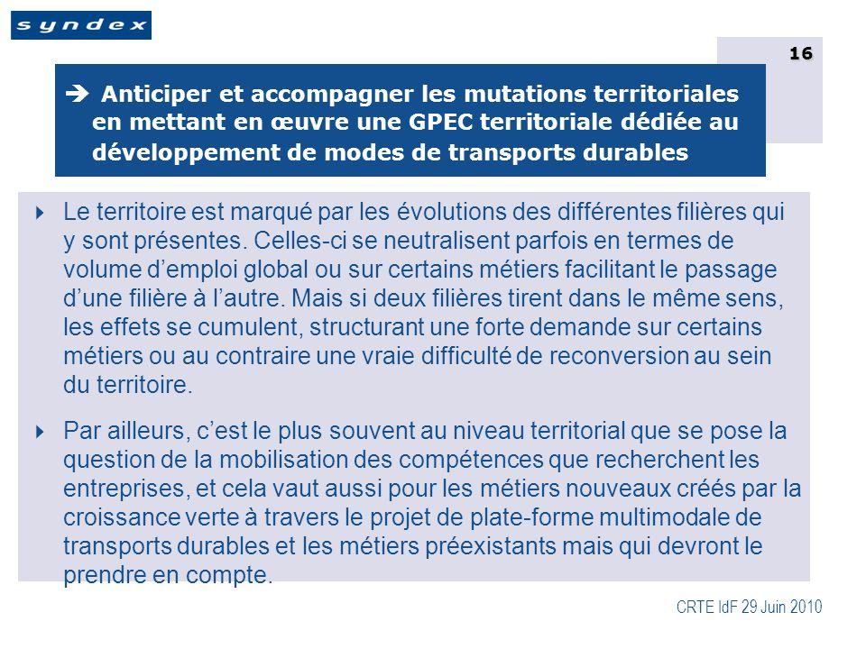 CRTE IdF 29 Juin 2010 16  Anticiper et accompagner les mutations territoriales en mettant en œuvre une GPEC territoriale dédiée au développement de modes de transports durables  Le territoire est marqué par les évolutions des différentes filières qui y sont présentes.