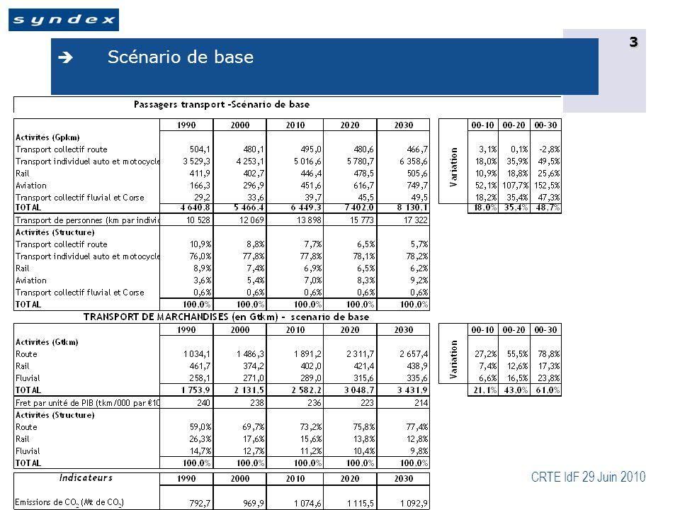CRTE IdF 29 Juin 2010 4  Scénario politique additionnelle