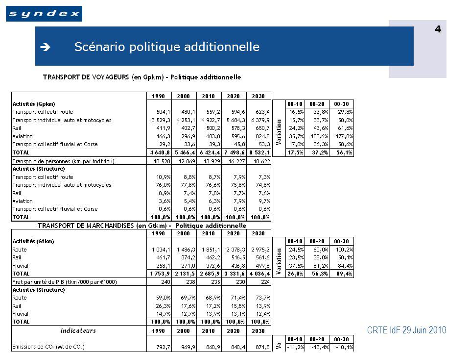 CRTE IdF 29 Juin 2010 5  Scénario ré-équilibrage des modalités de transport voyageurs et fret et baisse d'activité pour le fret