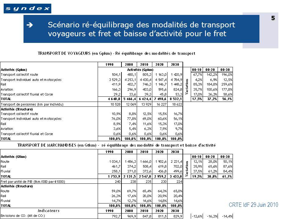 CRTE IdF 29 Juin 2010 6  Scénario baisse d'activité passagers et ré équilibrage des modalités de transport