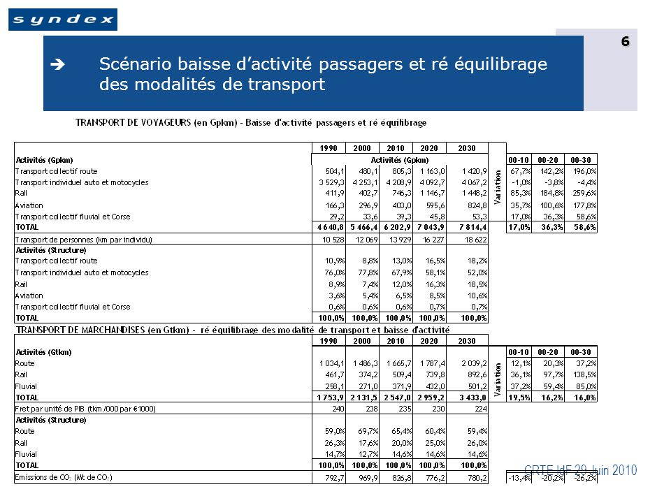 CRTE IdF 29 Juin 2010 7  Scénario baisse d'activité passagers et fret et ré équilibrage