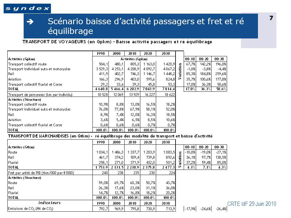 CRTE IdF 29 Juin 2010 8  Dynamique de l'emploi induite par les scénarios