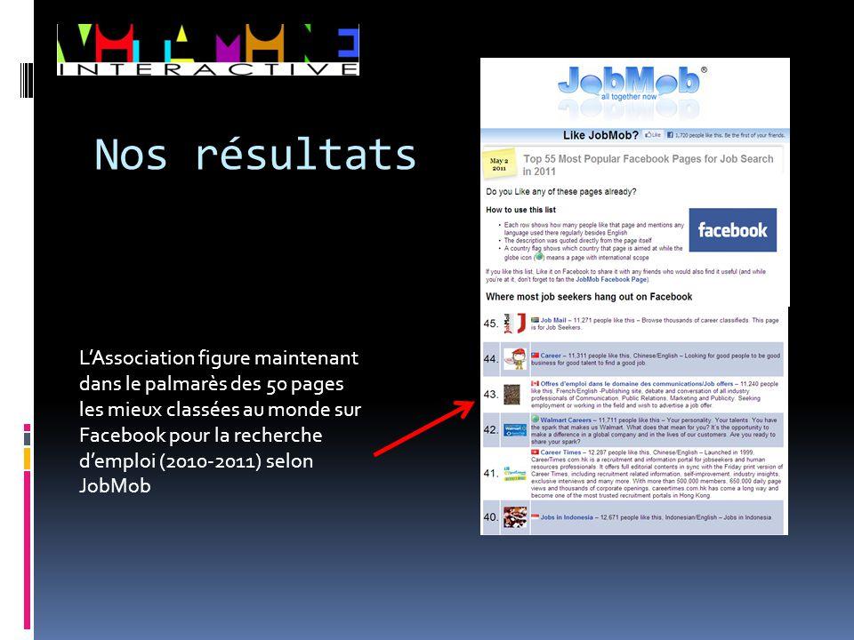L'Association figure maintenant dans le palmarès des 50 pages les mieux classées au monde sur Facebook pour la recherche d'emploi (2010‐2011) selon Jo