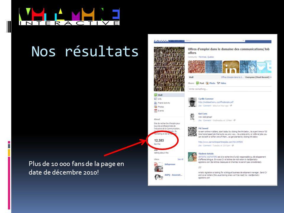 Nos résultats Plus de 10 000 fans de la page en date de décembre 2010!