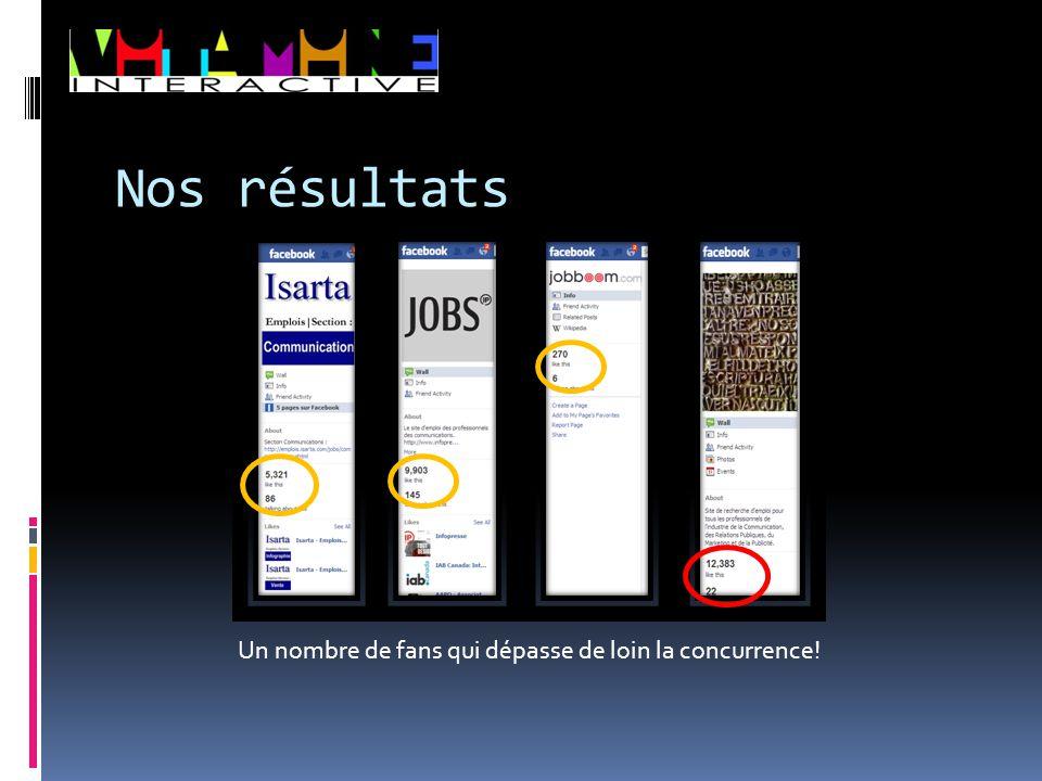 L'Association figure maintenant dans le palmarès des 50 pages les mieux classées au monde sur Facebook pour la recherche d'emploi (2010‐2011) selon JobMob