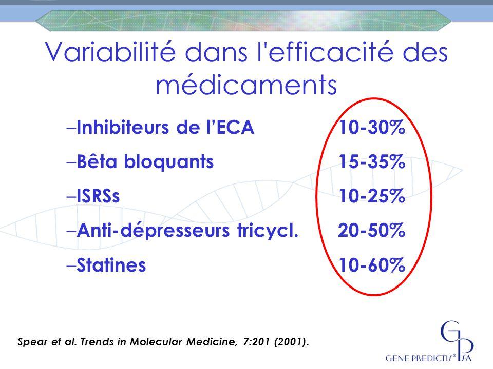 Variabilité dans l'efficacité des médicaments Spear et al. Trends in Molecular Medicine, 7:201 (2001). – Inhibiteurs de l'ECA10-30% – Bêta bloquants15