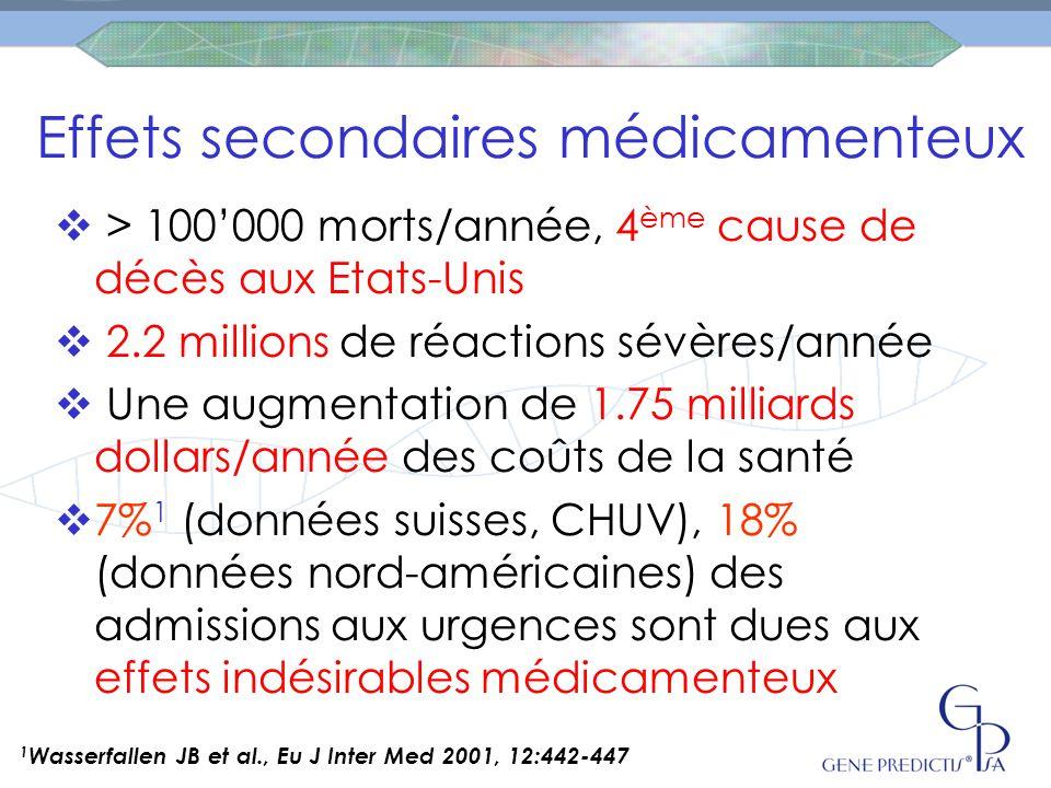 Effets secondaires médicamenteux  > 100'000 morts/année, 4 ème cause de décès aux Etats-Unis  2.2 millions de réactions sévères/année  Une augmentation de 1.75 milliards dollars/année des coûts de la santé  7% 1 (données suisses, CHUV), 18% (données nord-américaines) des admissions aux urgences sont dues aux effets indésirables médicamenteux 1 Wasserfallen JB et al., Eu J Inter Med 2001, 12:442-447