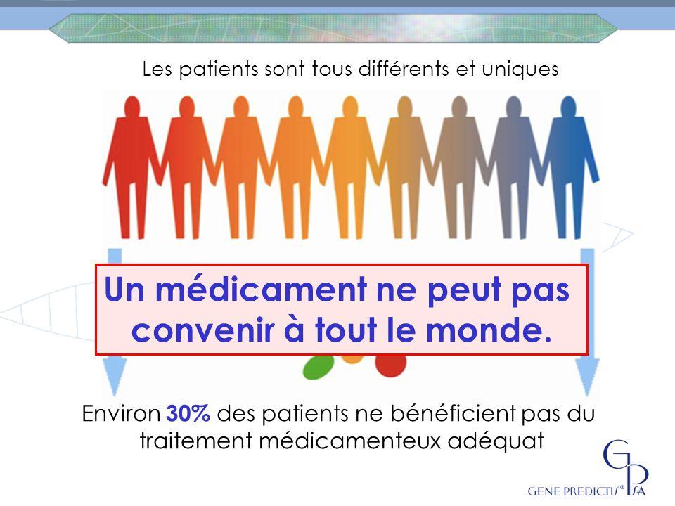 Les patients sont tous différents et uniques Les médicaments ne sont pas différenciés Environ 30% des patients ne bénéficient pas du traitement médicamenteux adéquat Un médicament ne peut pas convenir à tout le monde.