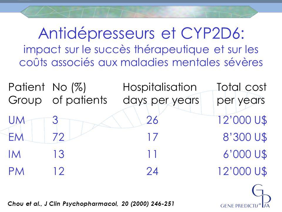 Antidépresseurs et CYP2D6: impact sur le succès thérapeutique et sur les coûts associés aux maladies mentales sévères Patient No (%) Hospitalisation Total cost Groupof patientsdays per yearsper years UM3 2612'000 U$ EM72 17 8'300 U$ IM13 11 6'000 U$ PM 12 2412'000 U$ Chou et al., J Clin Psychopharmacol, 20 (2000) 246-251