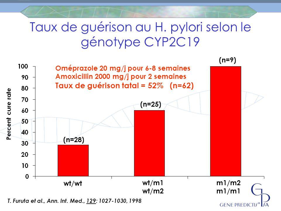 Taux de guérison au H. pylori selon le génotype CYP2C19 T. Furuta et al., Ann. Int. Med., 129: 1027-1030, 1998 wt/wt wt/m1 wt/m2 m1/m2 m1/m1 (n=28) (n