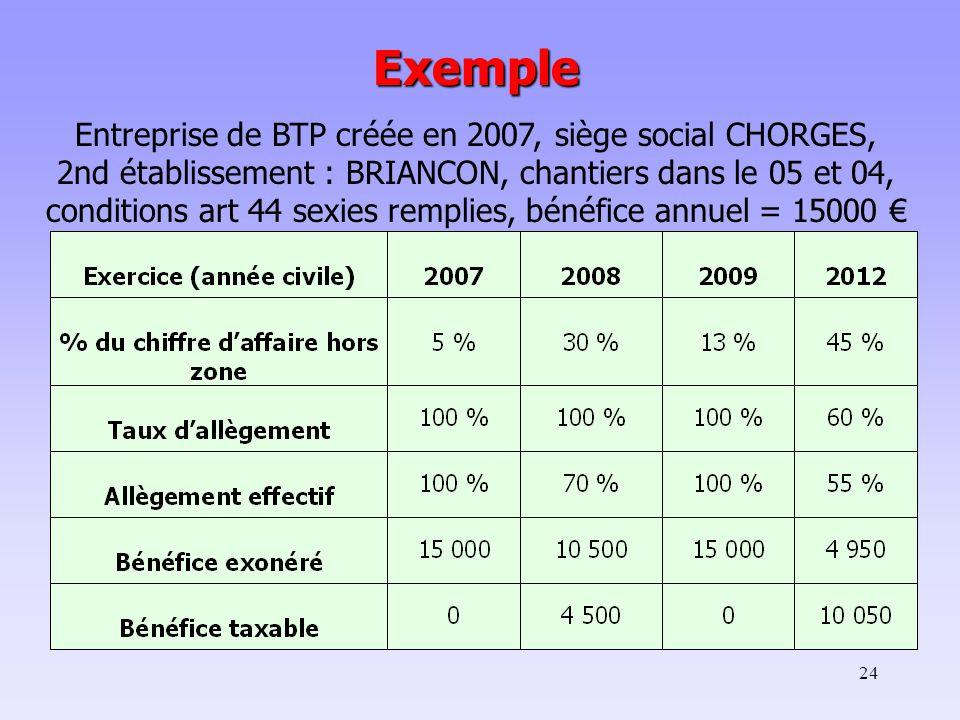 24 Exemple Entreprise de BTP créée en 2007, siège social CHORGES, 2nd établissement : BRIANCON, chantiers dans le 05 et 04, conditions art 44 sexies remplies, bénéfice annuel = 15000 €