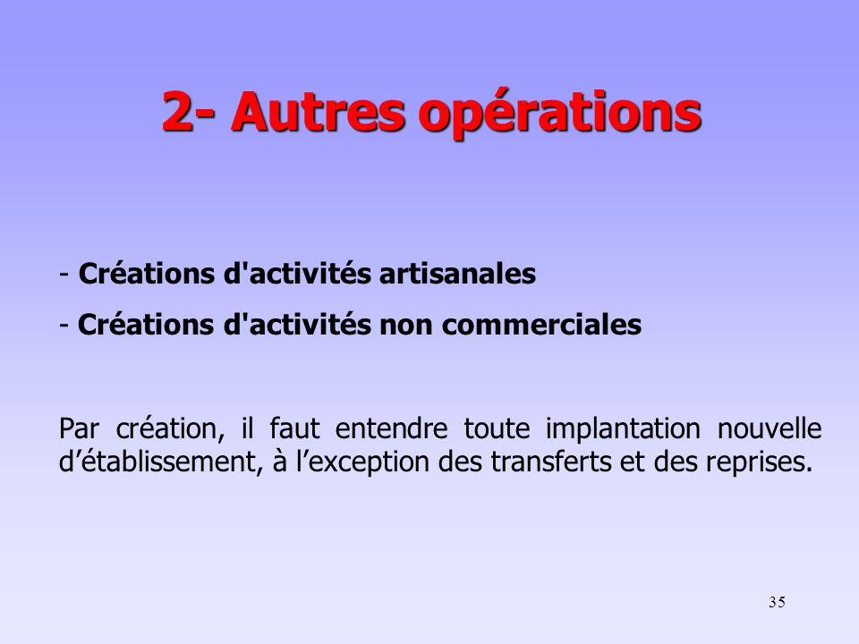35 - Créations d activités artisanales - Créations d activités non commerciales Par création, il faut entendre toute implantation nouvelle d'établissement, à l'exception des transferts et des reprises.